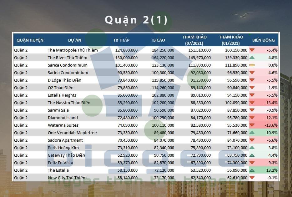 Giá bất động sản tháng 7/2021