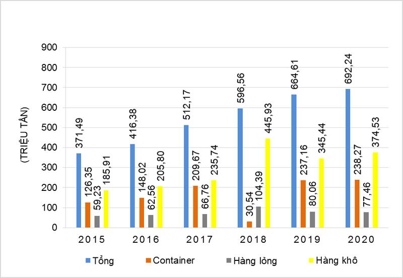 Biểu đồ lượng hàng qua cảng biển Việt Nam giai đoạn 2015 – 2020